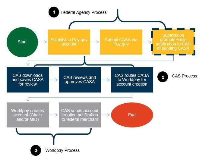CAS Application Process