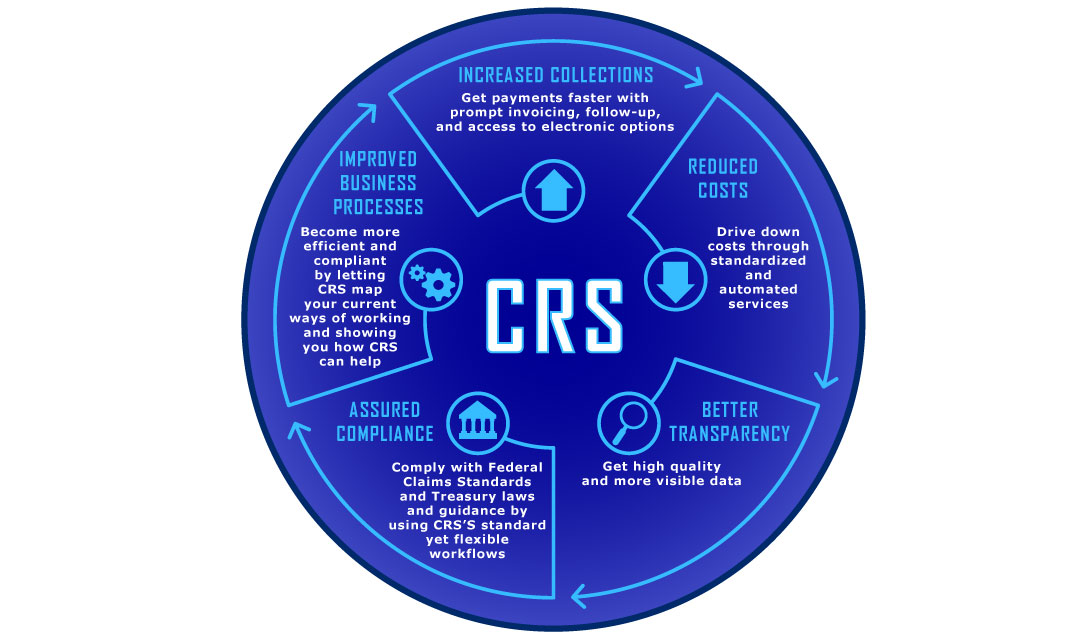 Graphic that describes the benefits of using cetnralized receivables service