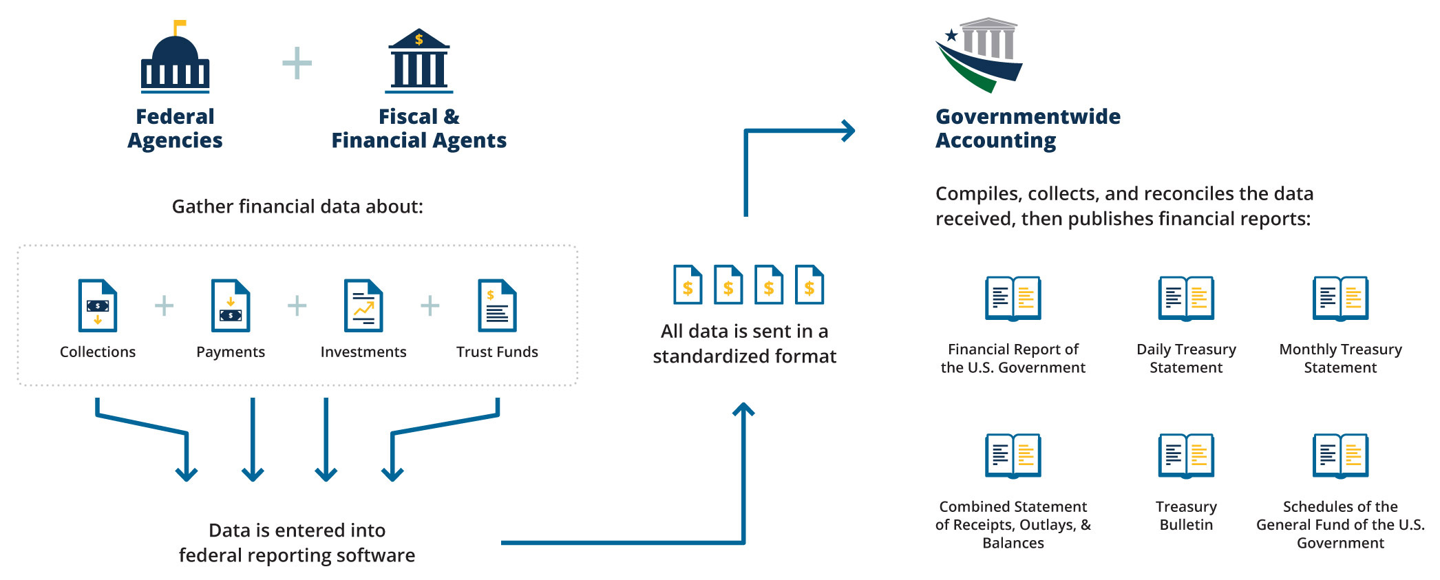 flow chart diagram of how governmentwide accounting works